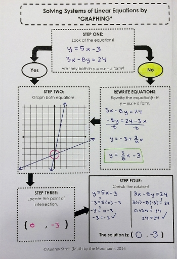 Solving multi step equations math by the mountain been very successful with my older students to jog their memories about a method they havent used in a while such as solving systems by elimination ibookread Download
