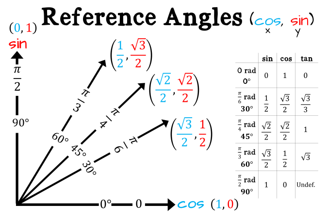 reference angles poster
