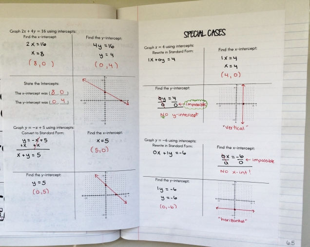 Writing Linear Equations In Standard Form Math By The Mountain